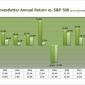 Model Portfolio Outperforms Again